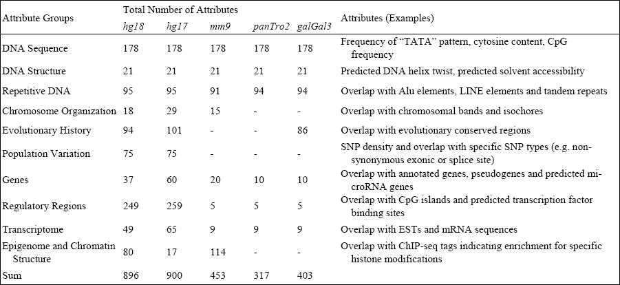 Table of EpiGRAPH's Default Attributes